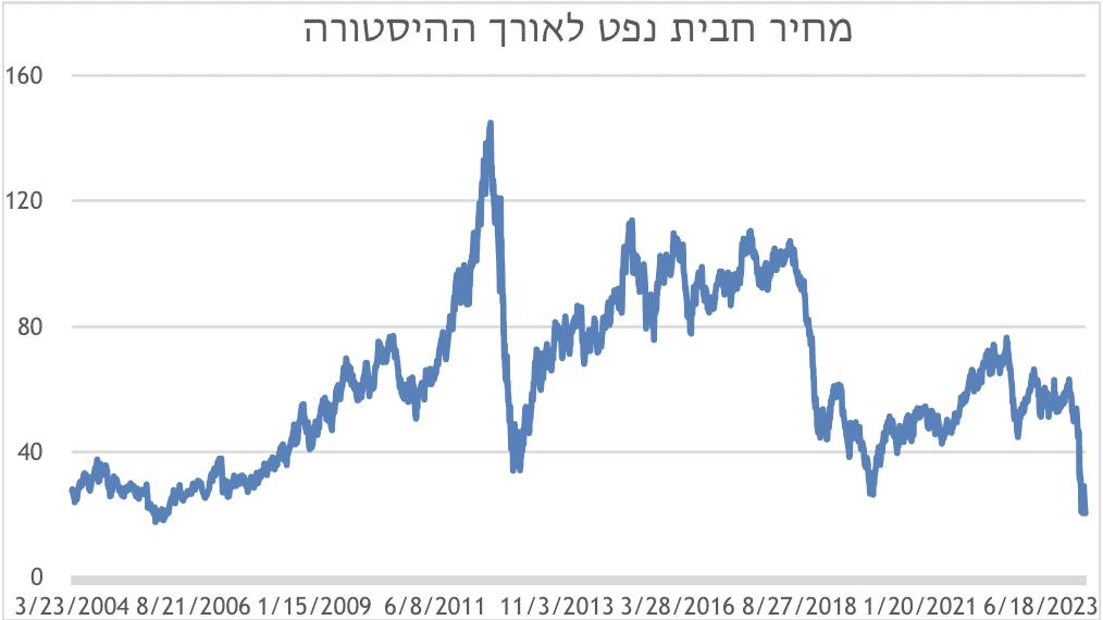 גרף המתאר את מחיר חביות הנפט לאורך השנים
